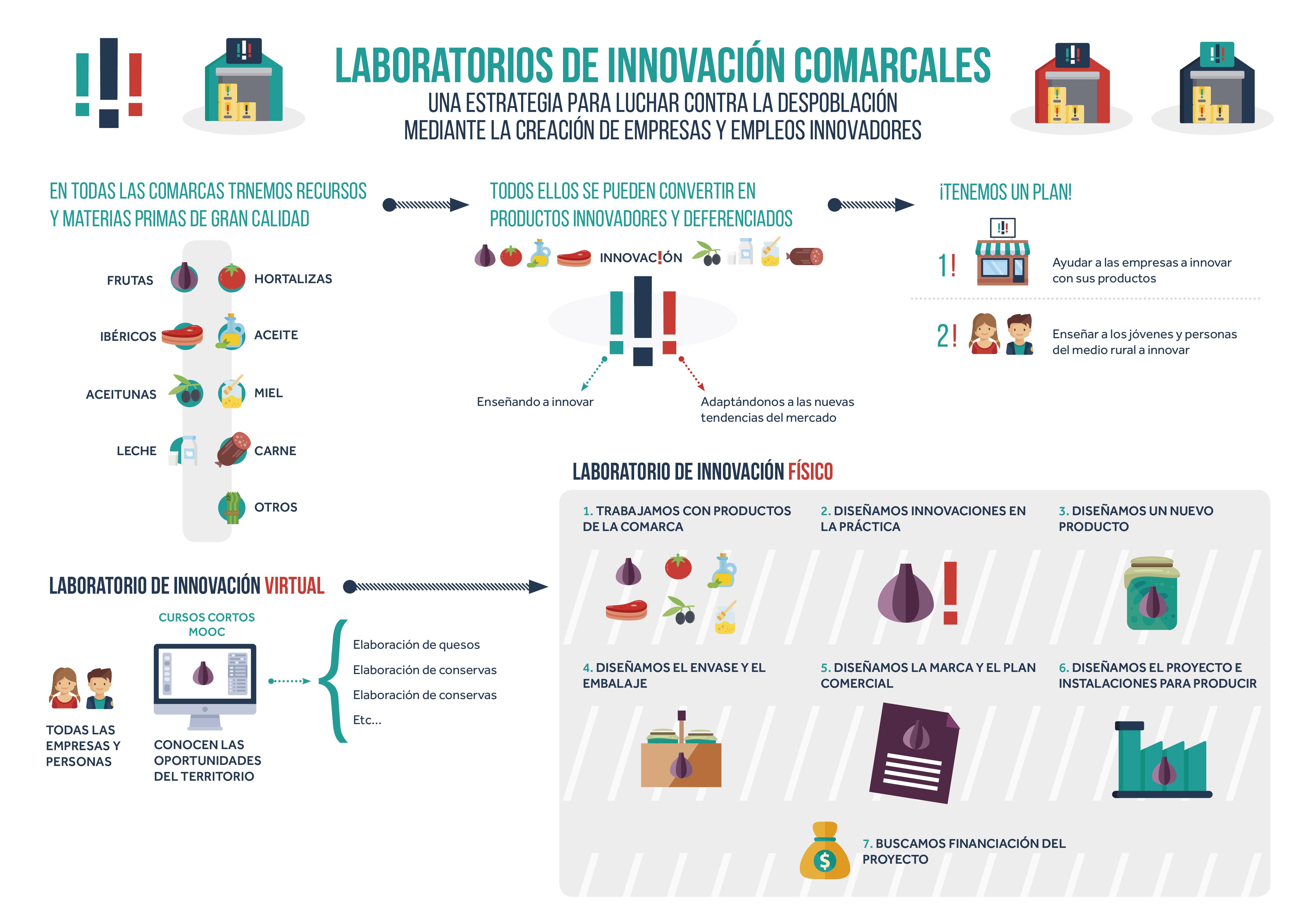 lab-innovacion-comarcales
